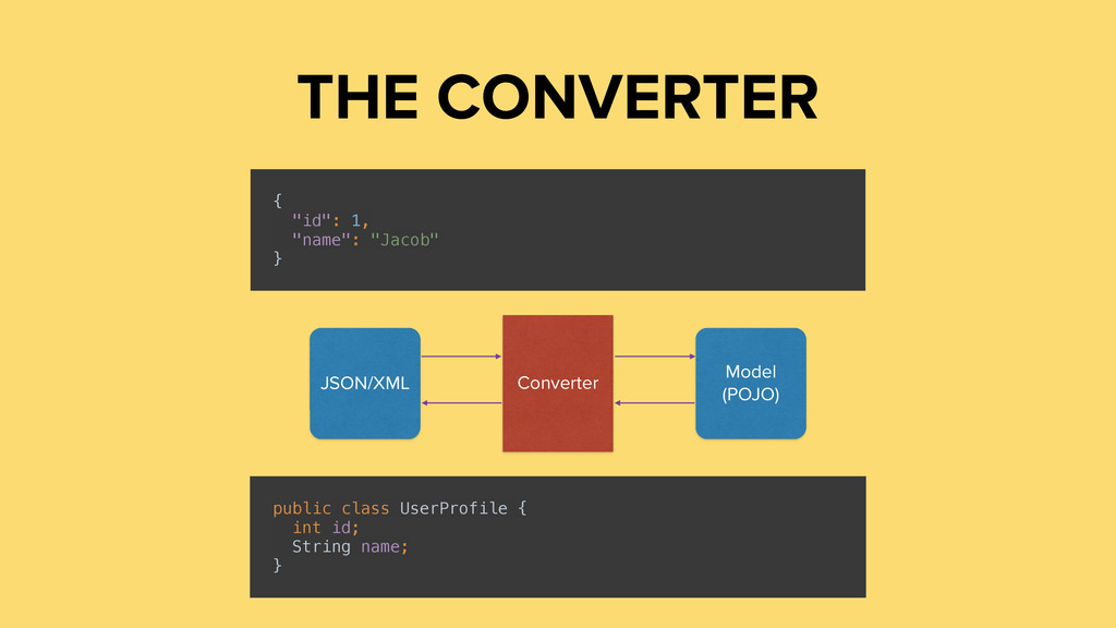 THE CONVERTER public class UserProfile {