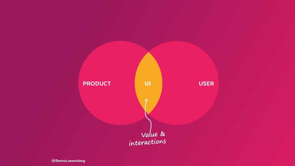 PRODUCT USER @BennoLoewenberg USER Value & inte...