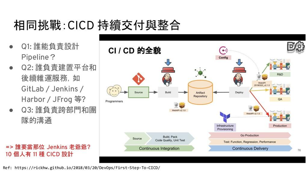 相同挑戰:CICD 持續交付與整合 Ref: https://rickhw.github.io...