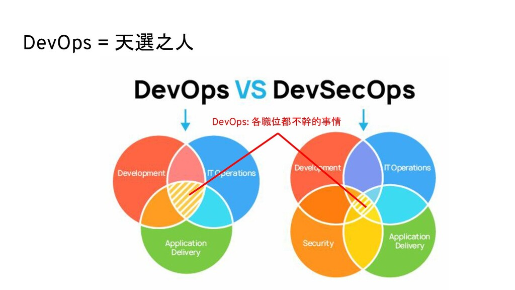 DevOps = 天選之人 DevOps: 各職位都不幹的事情