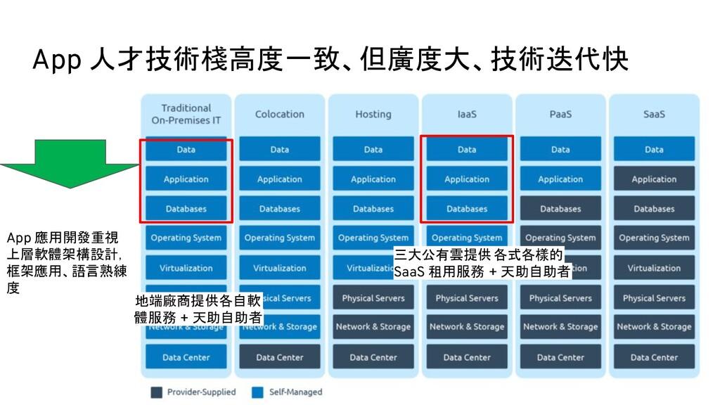 App 人才技術棧高度一致、但廣度大、技術迭代快 App 應用開發重視 上層軟體架構設計, 框...
