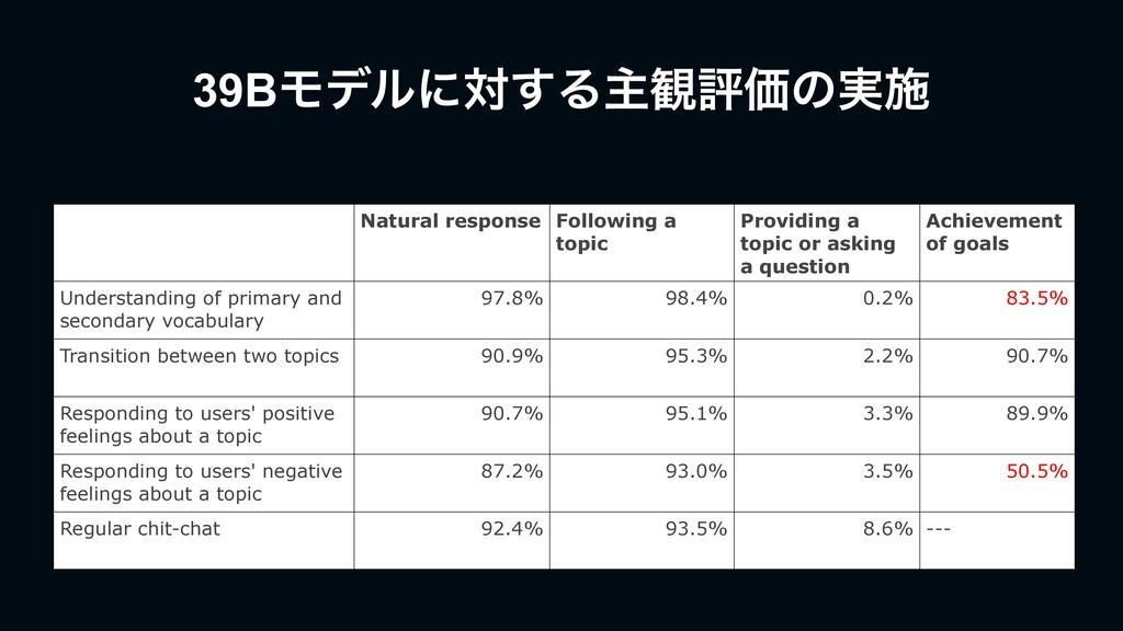 39BϞσϧʹର͢Δओ؍ධՁͷ࣮ࢪ Natural response Following a ...