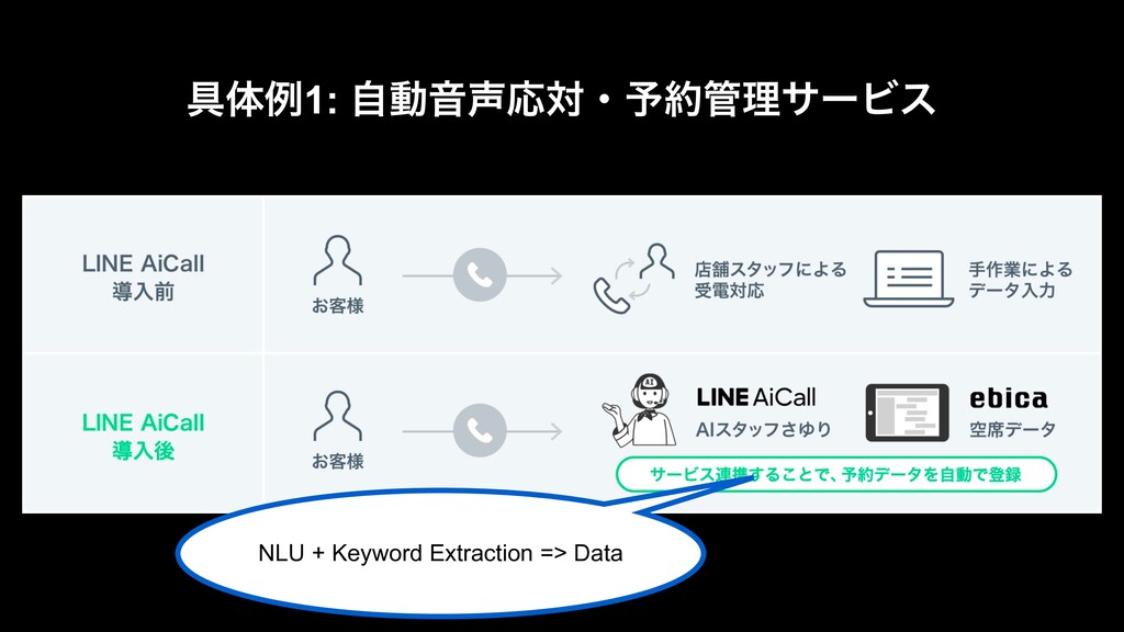 ۩ମྫ1: ࣗಈԻԠରɾ༧ཧαʔϏε NLU + Keyword Extraction ...