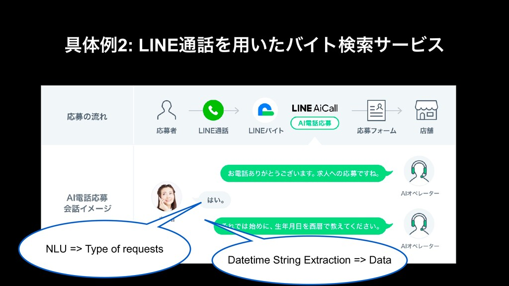 NLU => Type of requests Datetime String Extract...