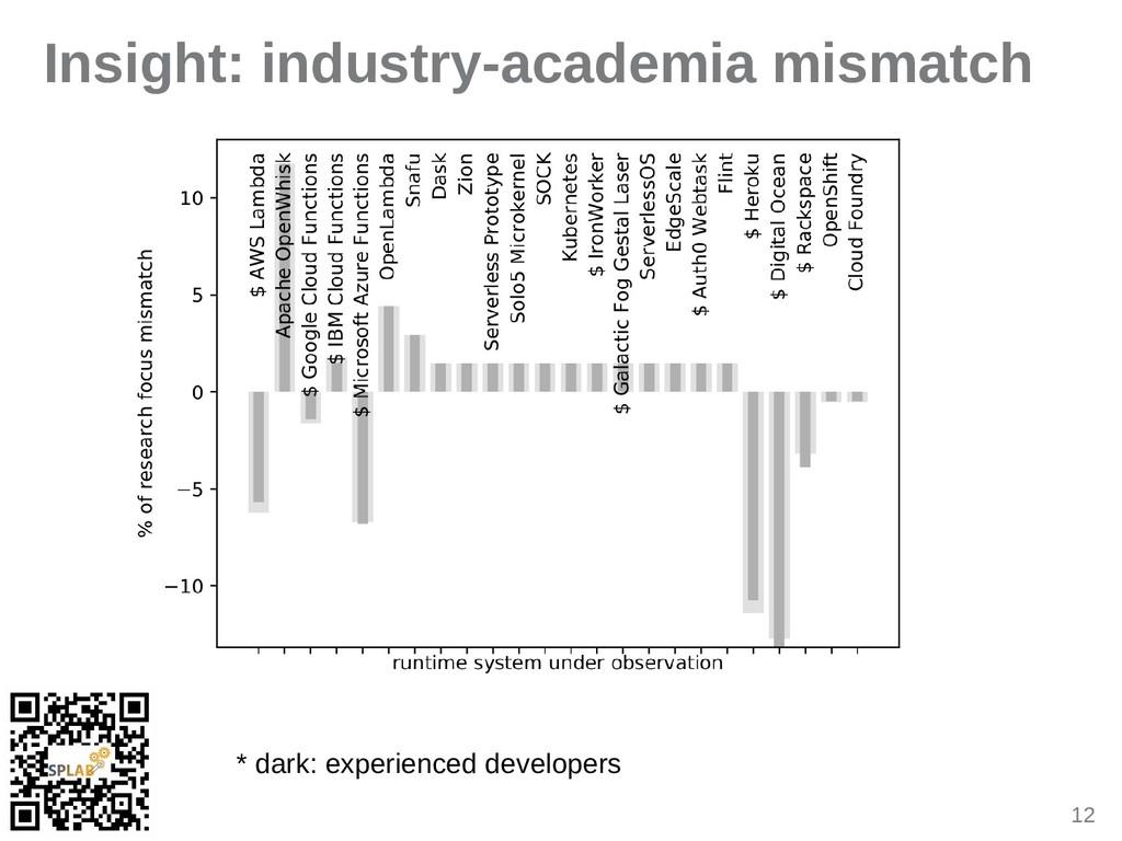 12 Insight: industry-academia mismatch * dark: ...