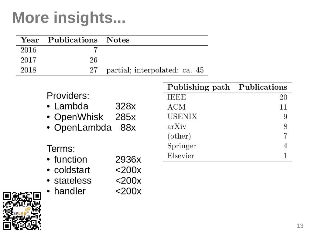 13 More insights... Providers: ● Lambda 328x ● ...
