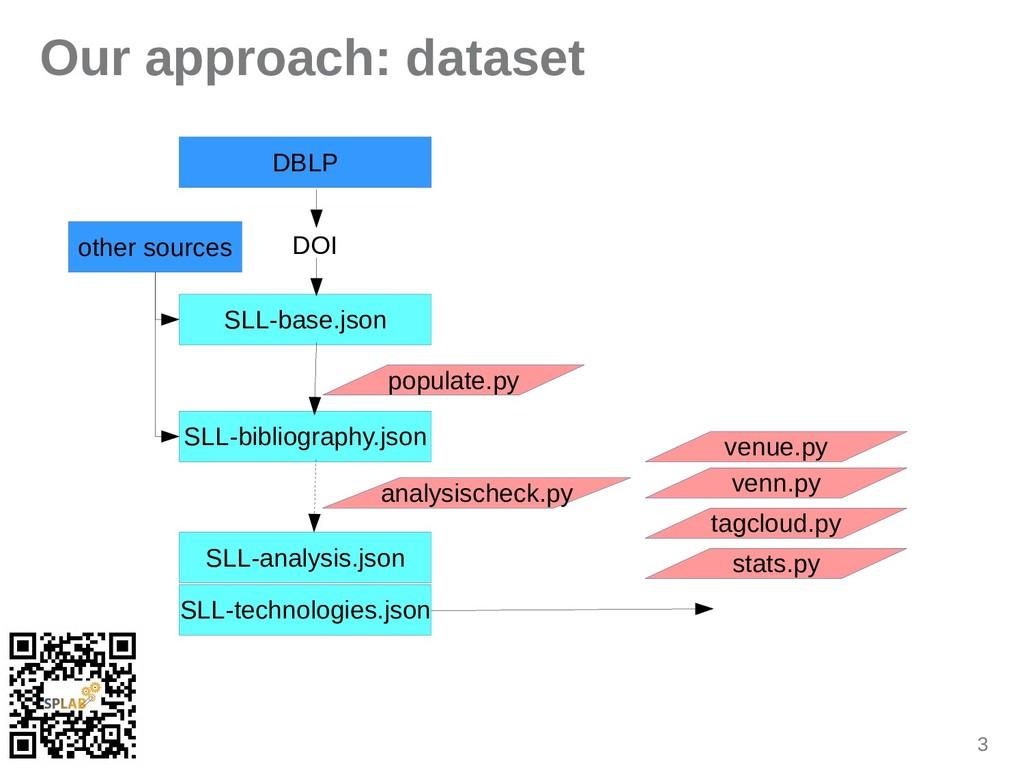3 Our approach: dataset SLL-base.json DOI SLL-b...