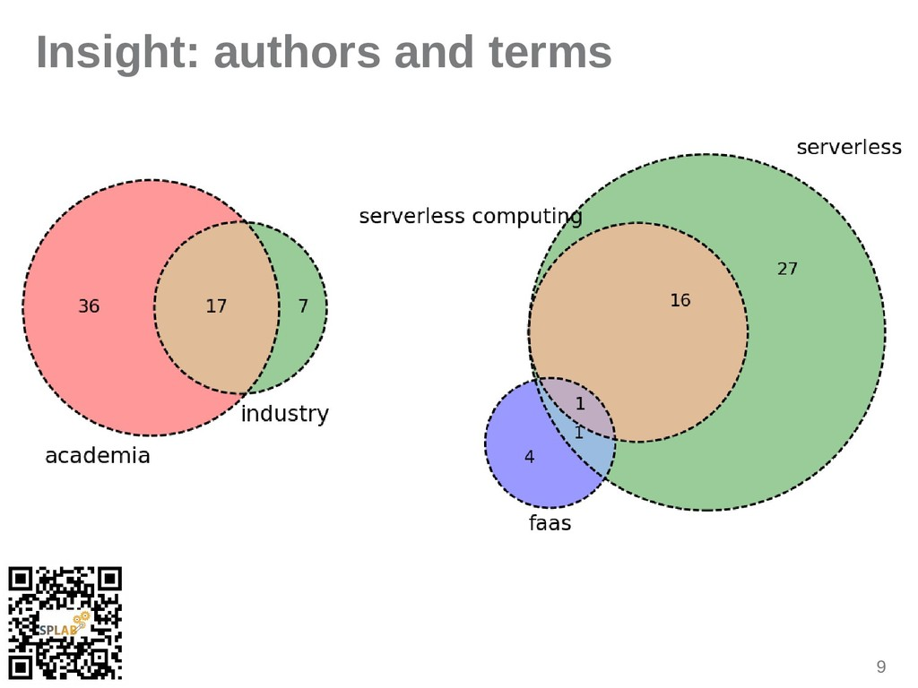 9 Insight: authors and terms