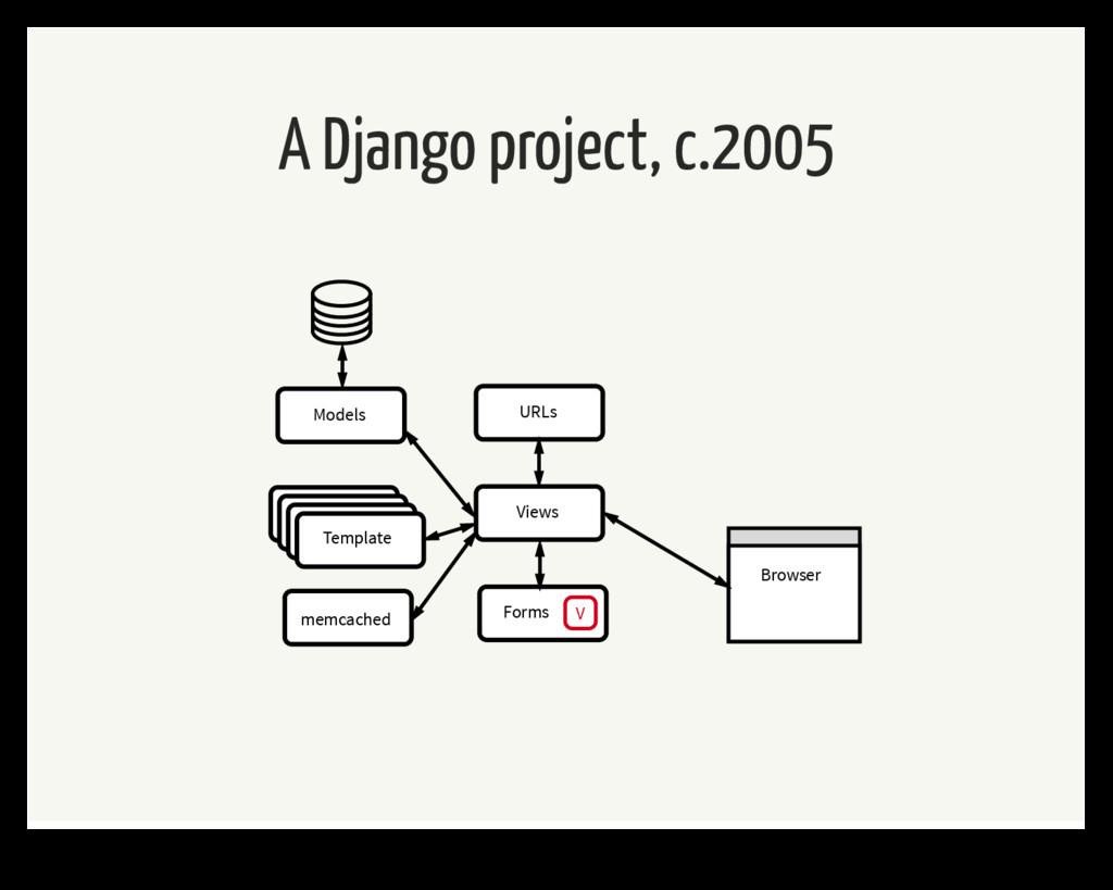 A Django project, c.2005 Template URLs Forms V ...