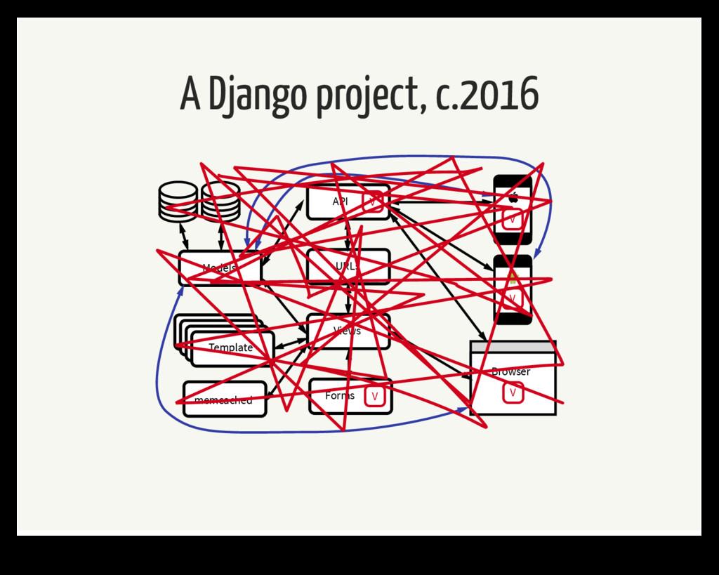 A Django project, c.2016 Template URLs Forms V ...