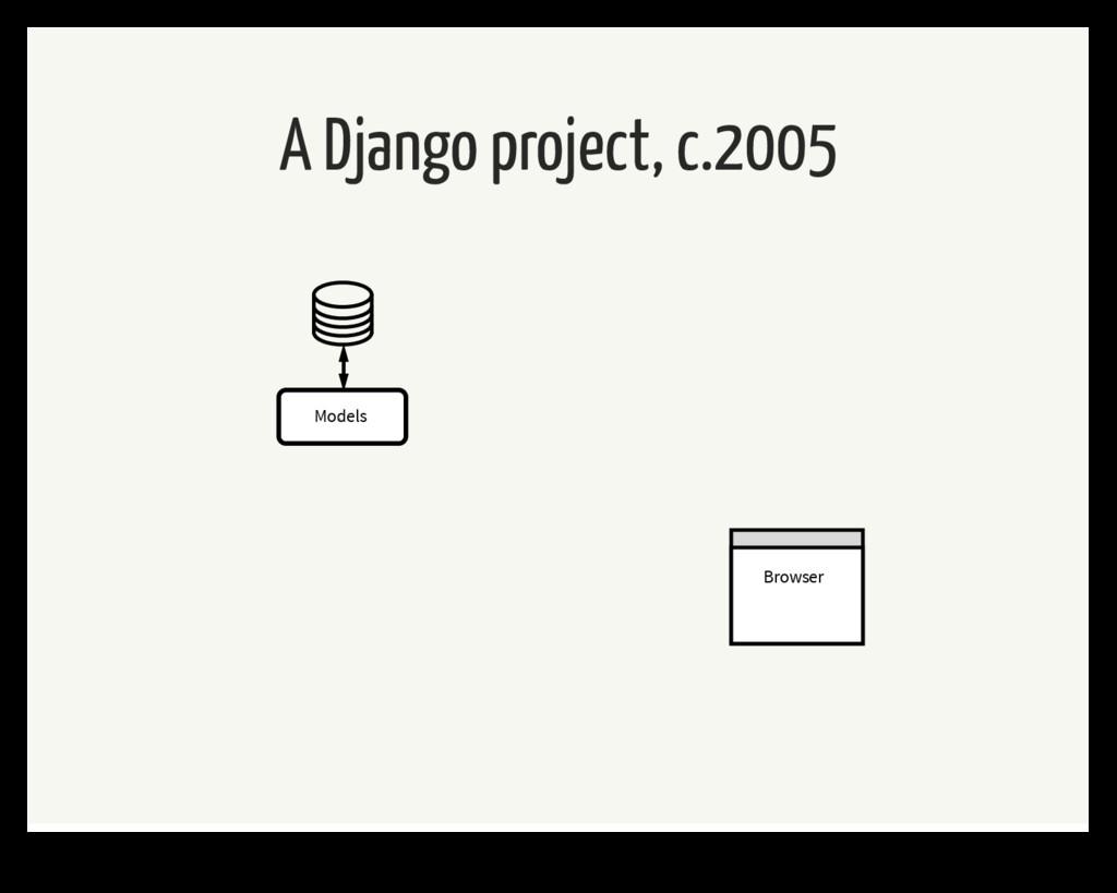 A Django project, c.2005 Models Browser