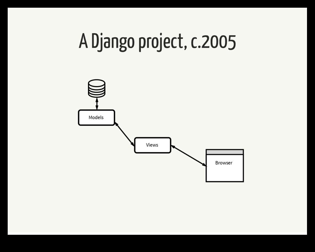 A Django project, c.2005 Views Models Browser