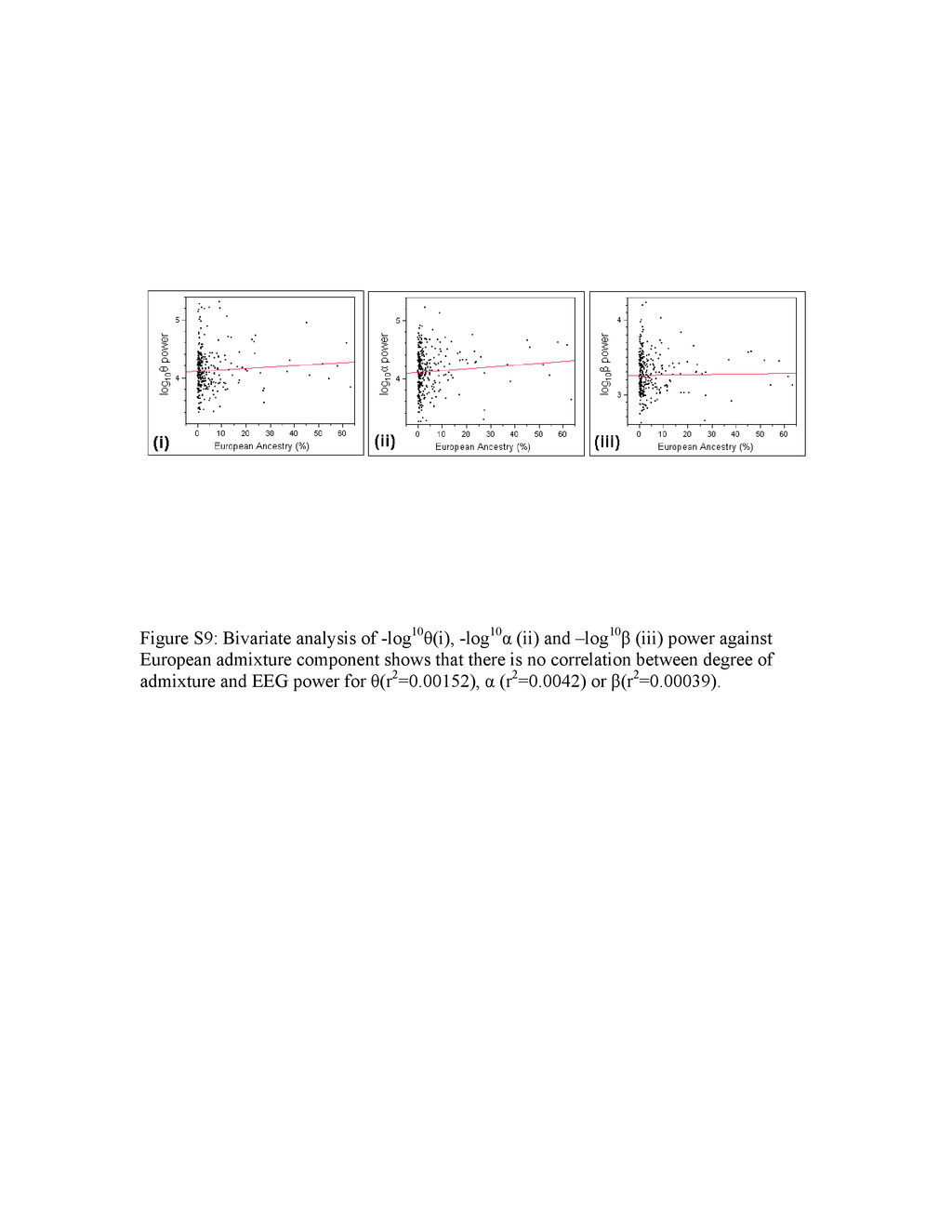 Figure S9: Bivariate analysis of -log10θ(i), -l...