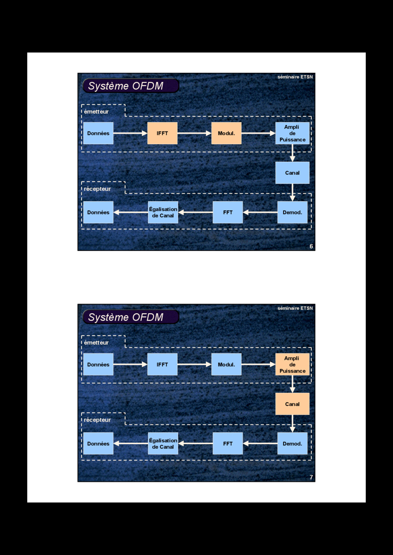 6 séminaire ETSN Système OFDM Données Modul. IF...