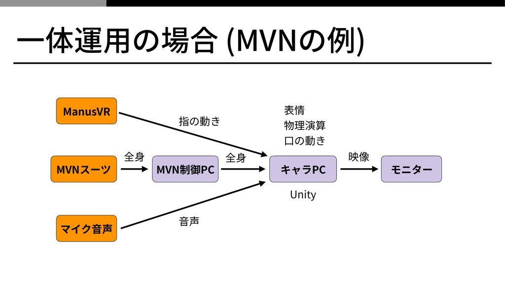 ⼀体運⽤の場合 (MVNの例) MVNスーツ MVN制御PC キャラPC モニター マイク⾳声...