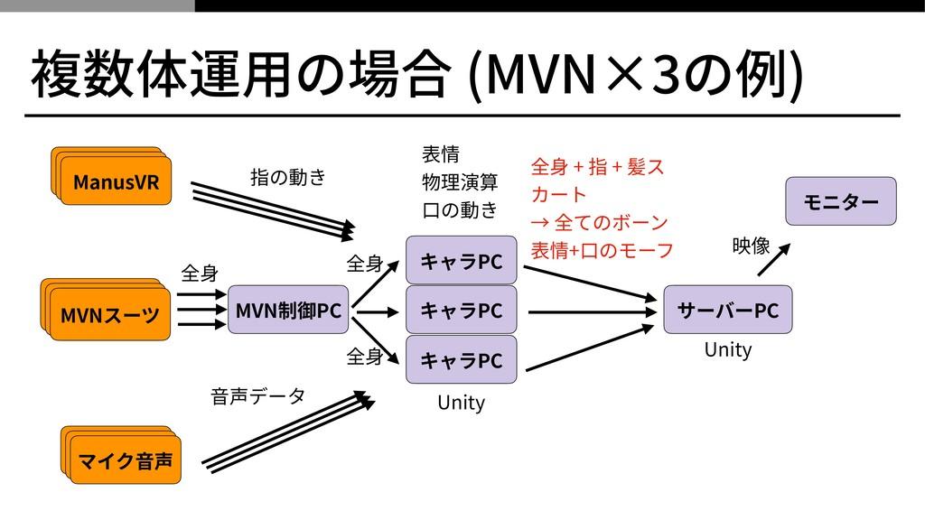 複数体運⽤の場合 (MVN× の例) MVN制御PC キャラPC モニター キャラPC キャラ...