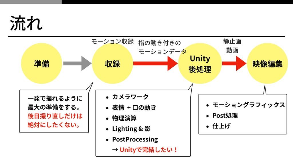 流れ 収録 Unity 後処理 映像編集 指の動き付きの モーションデータ 動画 準備 静⽌画...