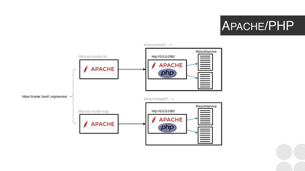 APACHE/PHP bitservicebs01…n bitproxy-cluster-bs...