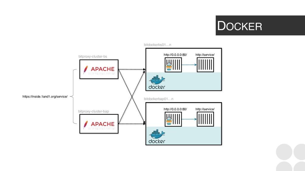 DOCKER bitproxy-cluster-bs bitproxy-cluster-bap...