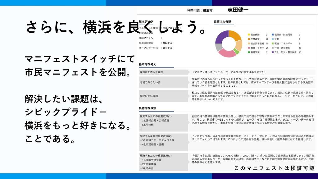 志田 健一 創立者 / 副理事 こ の マ ニ フ ェ ス ト は 検 証 可 能 さらに、横...