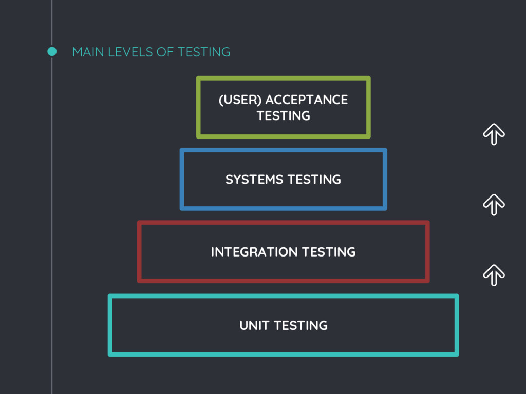 MAIN LEVELS OF TESTING UNIT TESTING INTEGRATION...