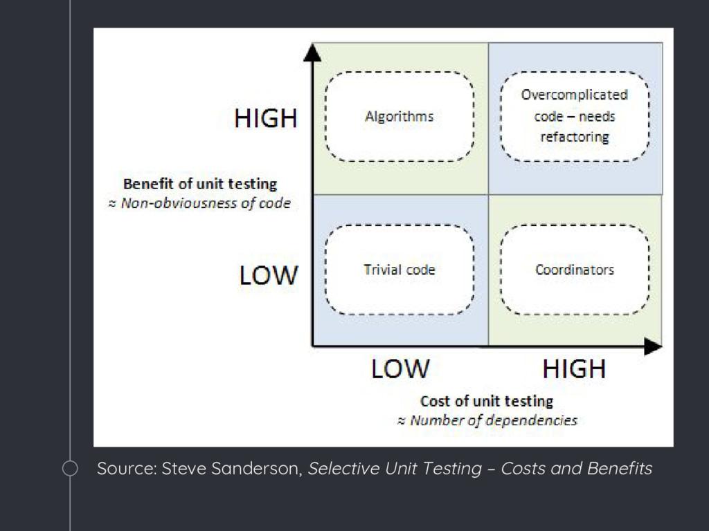 Source: Steve Sanderson, Selective Unit Testing...