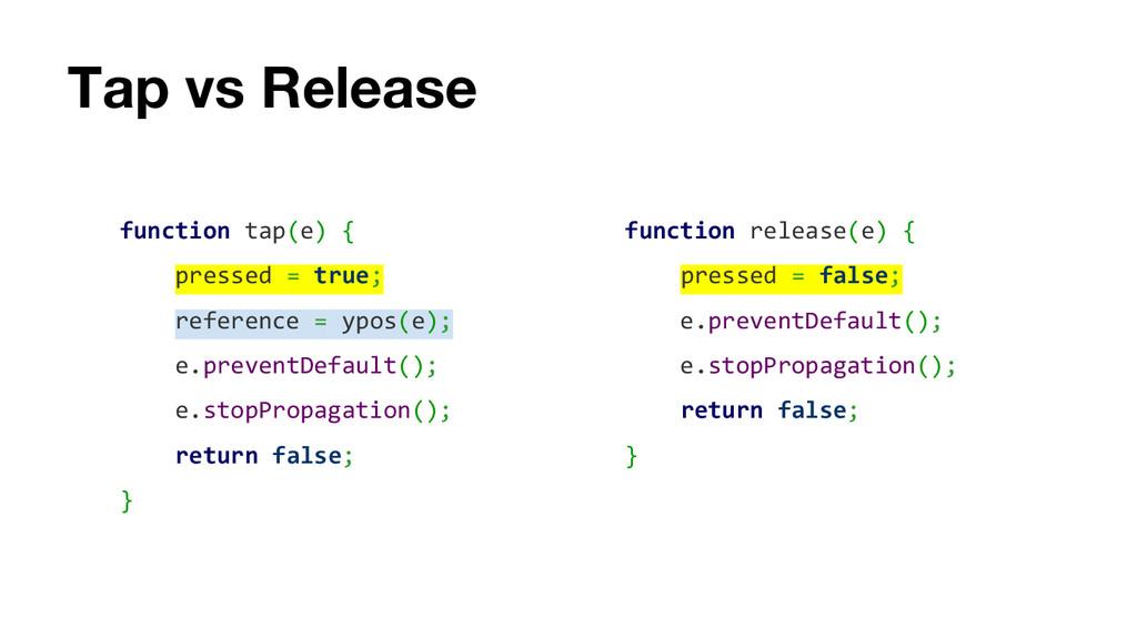 Tap vs Release function tap(e) { pressed = true...