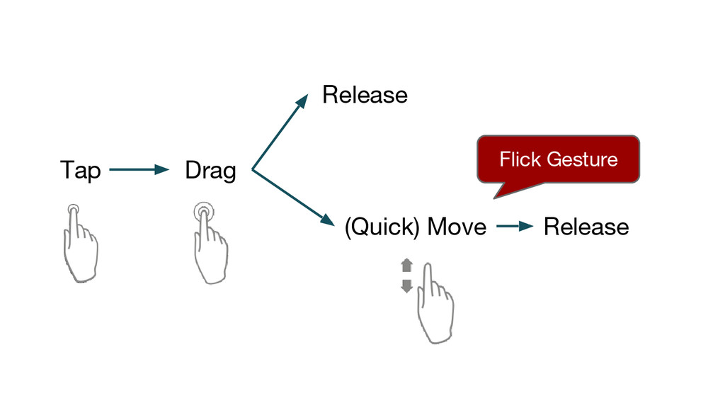 Tap Drag Release (Quick) Move Release Flick Ges...