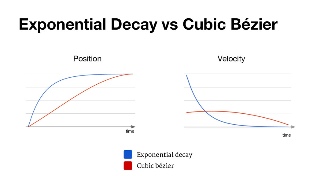 Exponential Decay vs Cubic Bézier Position Expo...