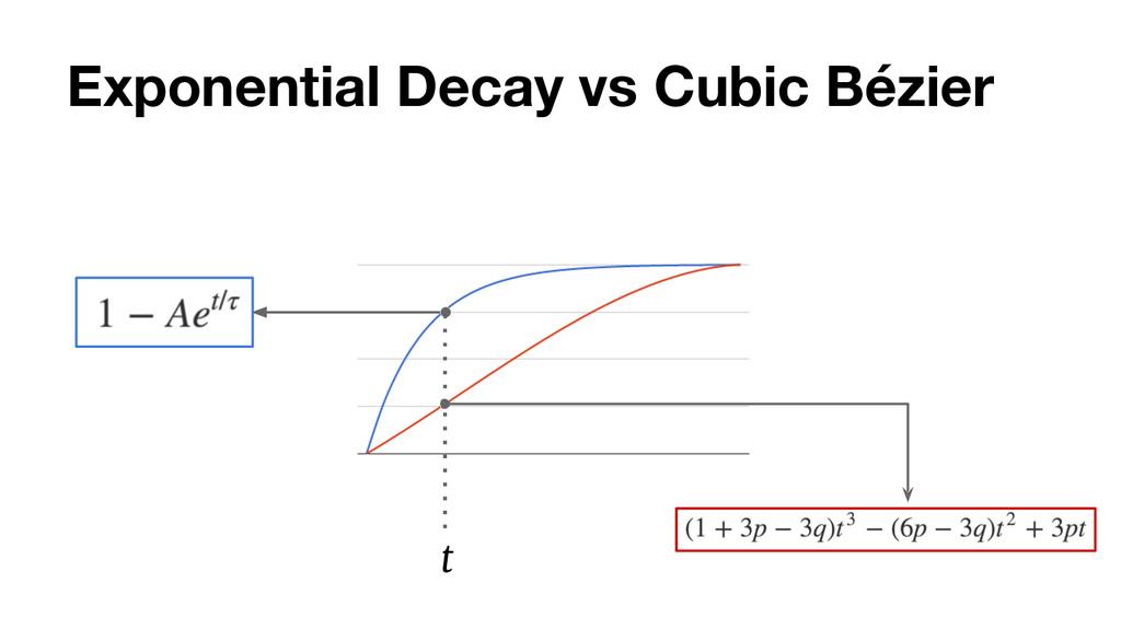 Exponential Decay vs Cubic Bézier t