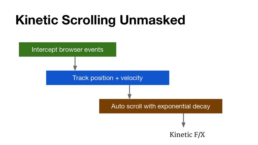 Kinetic Scrolling Unmasked Intercept browser ev...