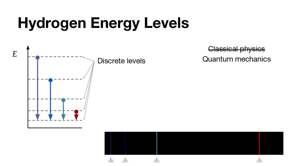 Hydrogen Energy Levels E Discrete levels Classi...