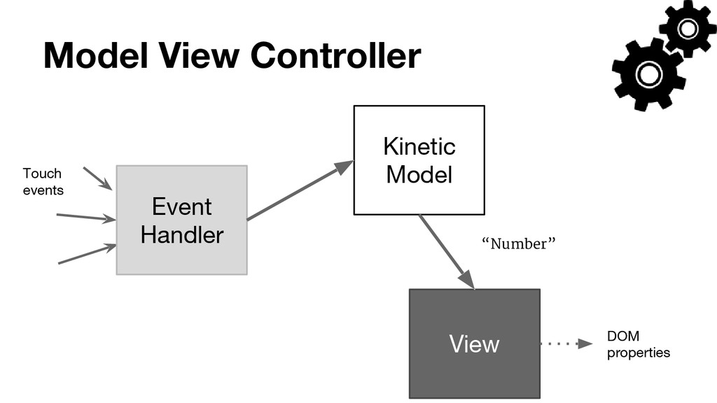Model View Controller Kinetic Model Touch event...