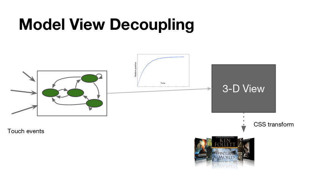 Model View Decoupling Touch events 3-D View CSS...