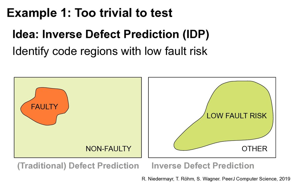 Example 1: Too trivial to test Identify code re...