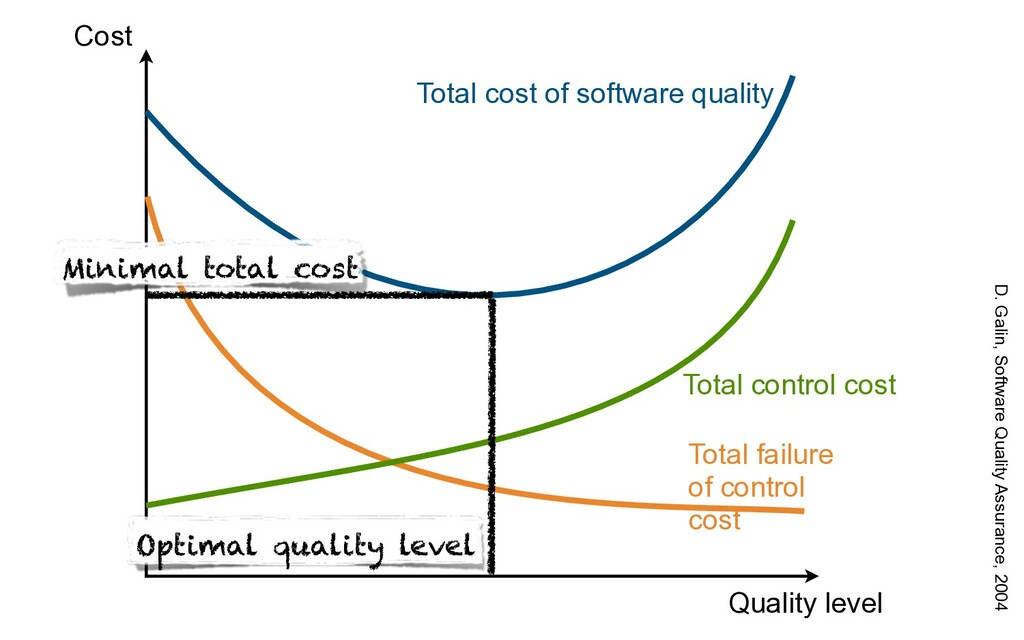 Cost Quality level Total cost of software quali...