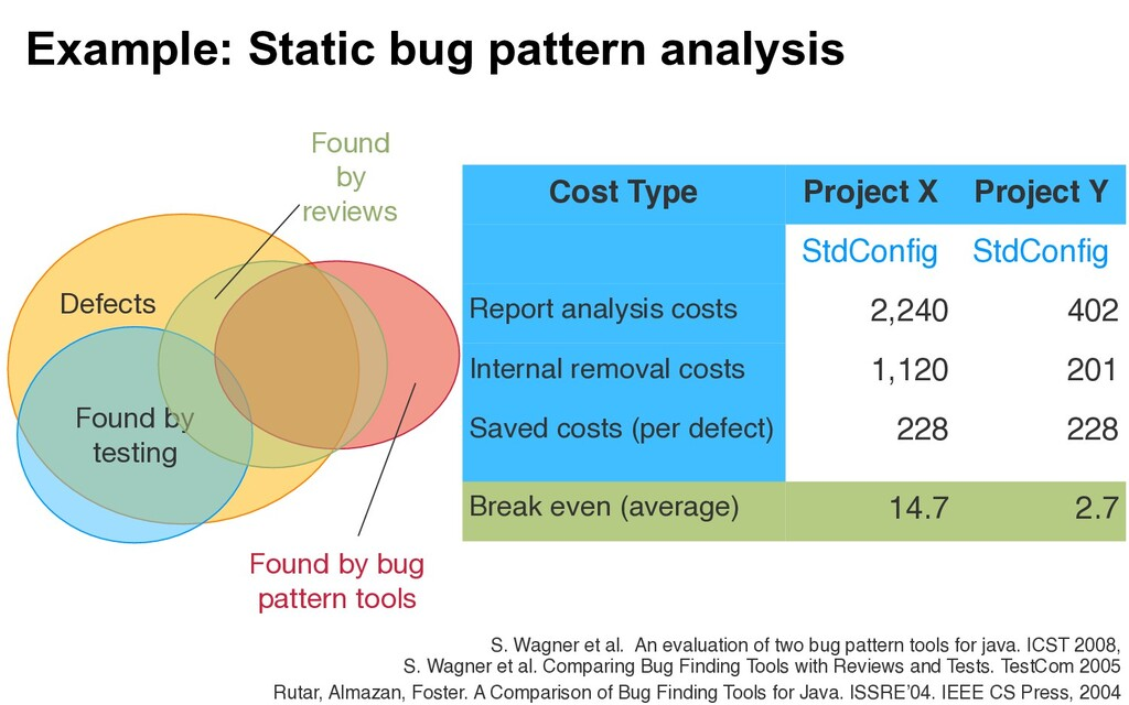 Example: Static bug pattern analysis Found by  ...