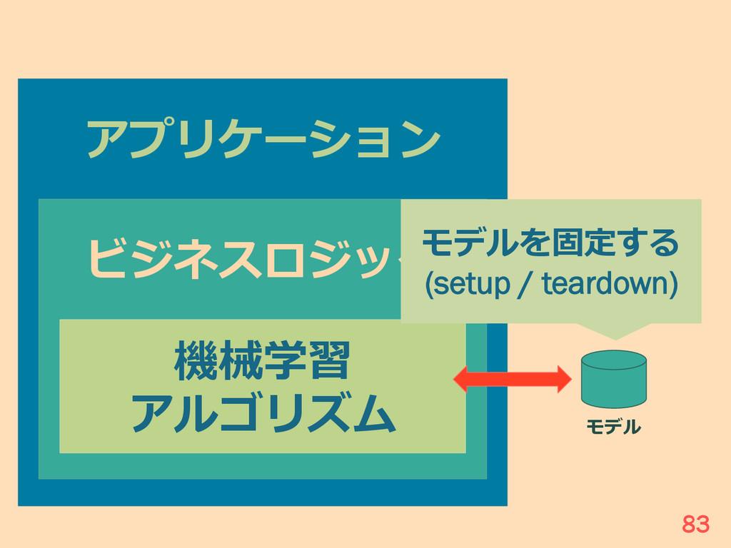 アプリケーション ビジネスロジック 機械学習 アルゴリズム モデル モデルを固定する (set...