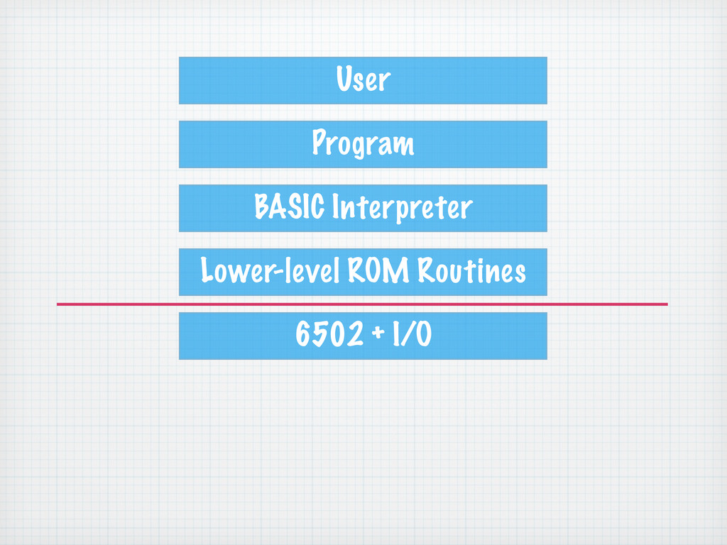 User Program BASIC Interpreter Lower-level ROM ...