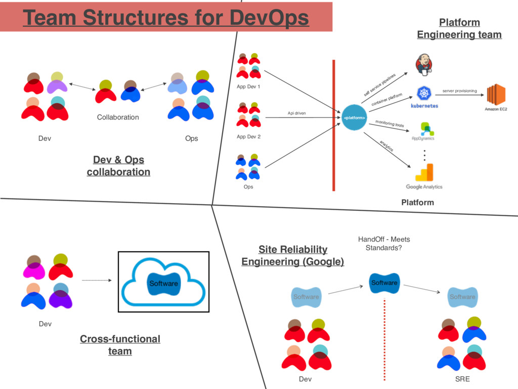 Team Structures for DevOps Dev Cross-functional...