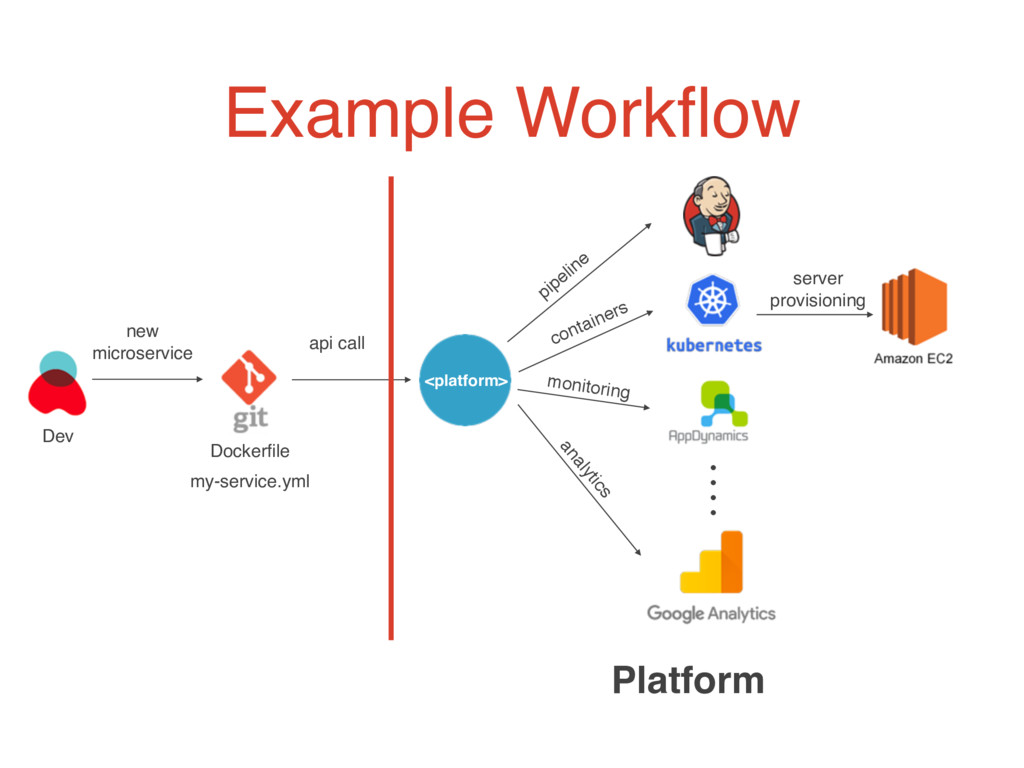 Example Workflow new microservice api call Platf...