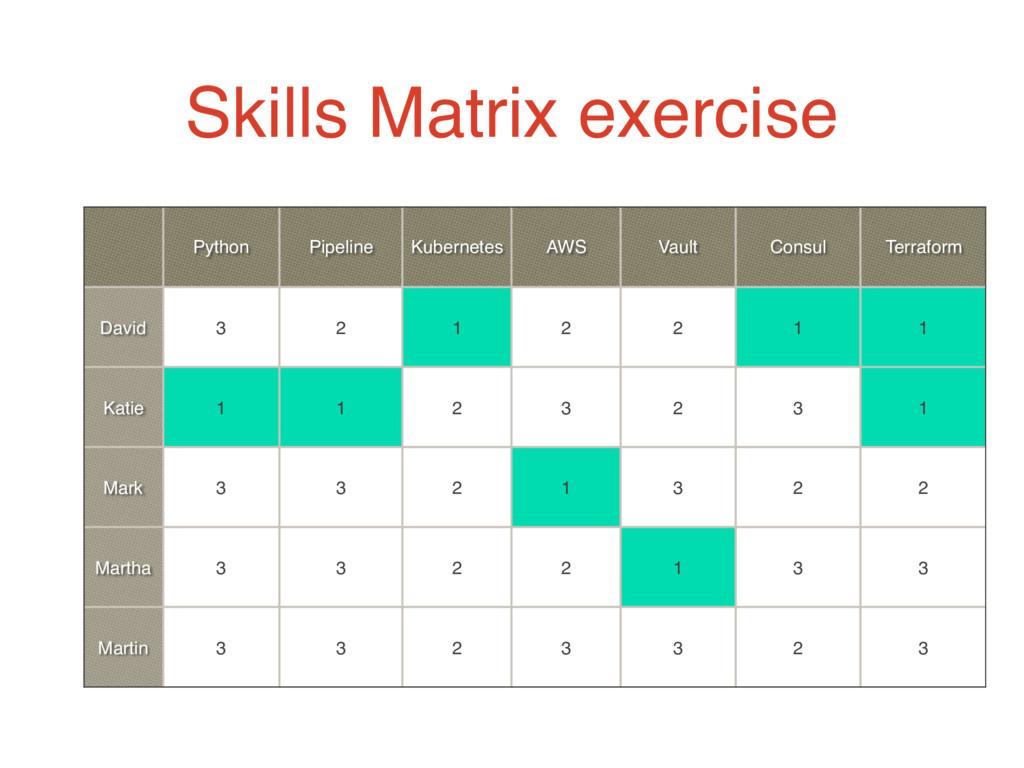 Skills Matrix exercise Python Pipeline Kubernet...