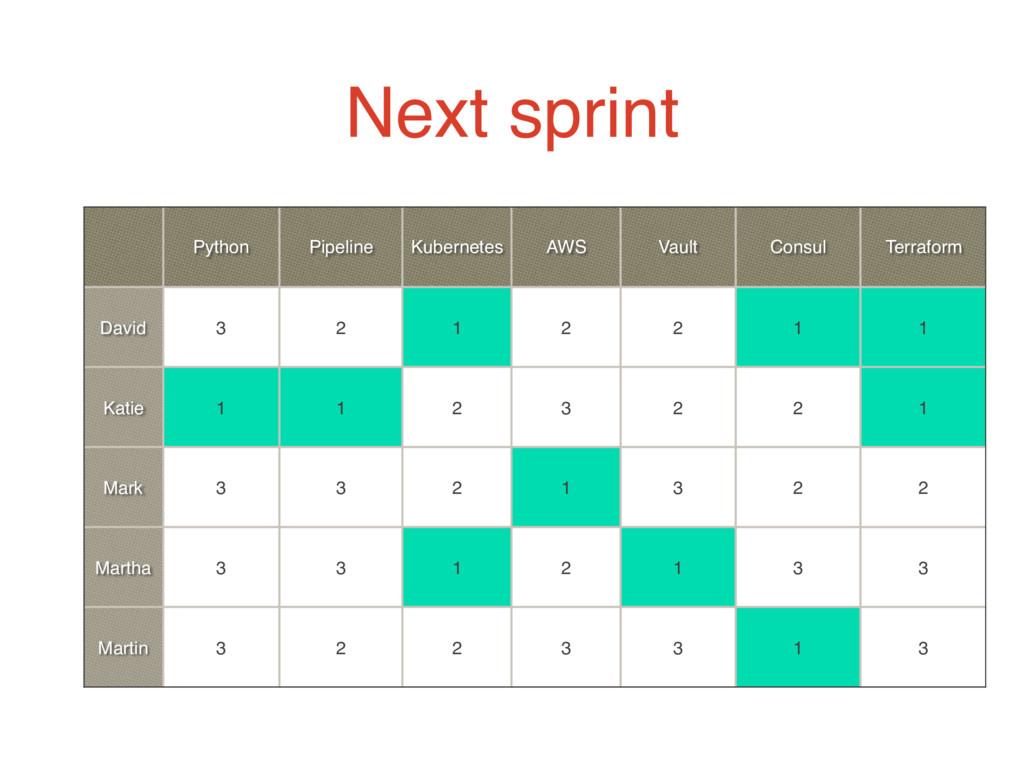 Next sprint Python Pipeline Kubernetes AWS Vaul...