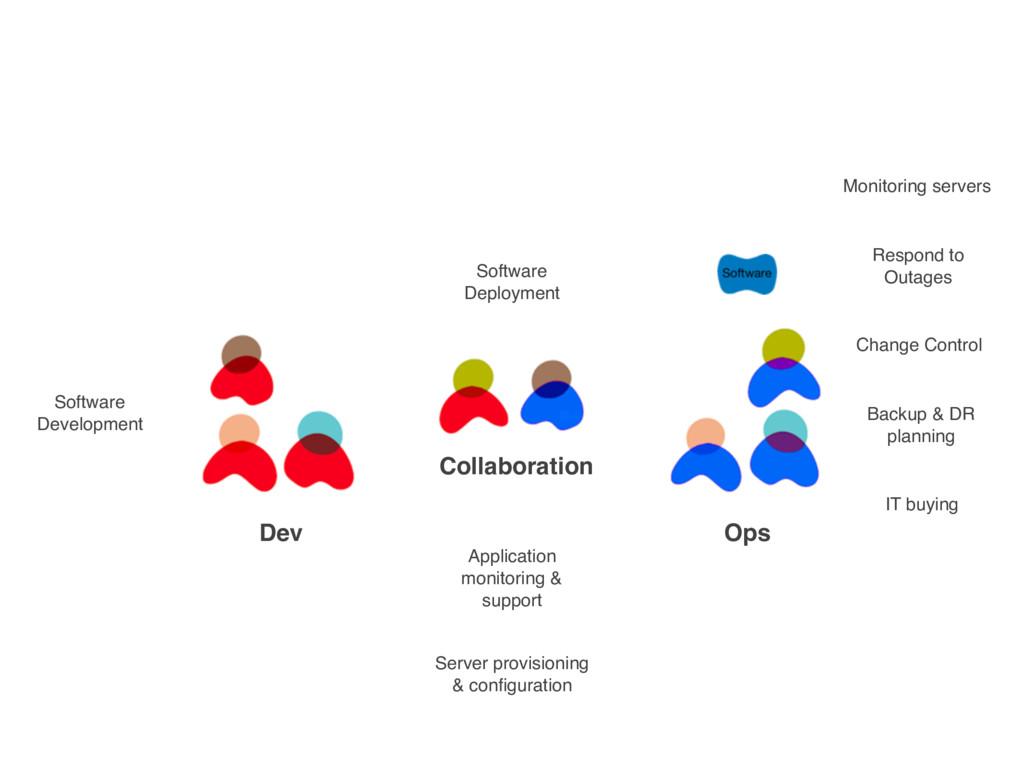 Collaboration Software Deployment Application m...