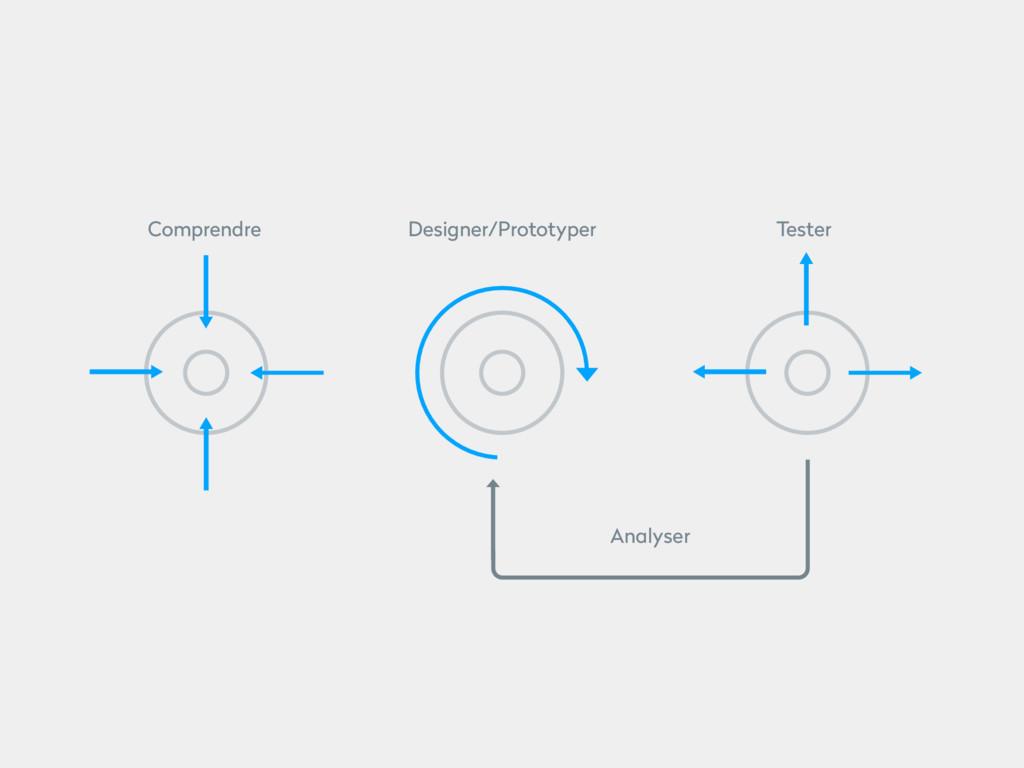 Analyser Designer/Prototyper Tester Comprendre