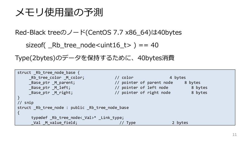 メモリ使用量の予測 Red-Black treeのノード(CentOS 7.7 x86_64)...