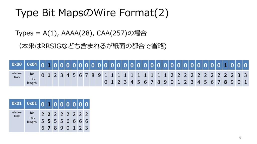 Type Bit MapsのWire Format(2) 0x00 0x04 0 1 0 0 ...