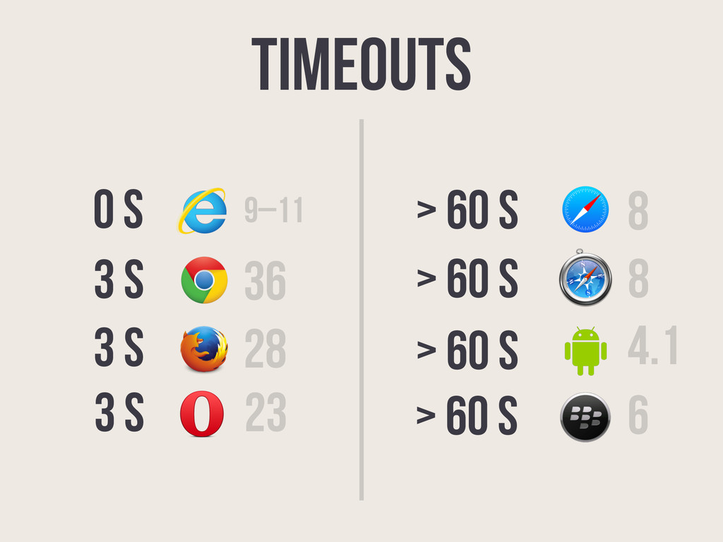 Timeouts 36 28 9–11 0 S 23 3 S 3 s 3 s 8 > 60 s...