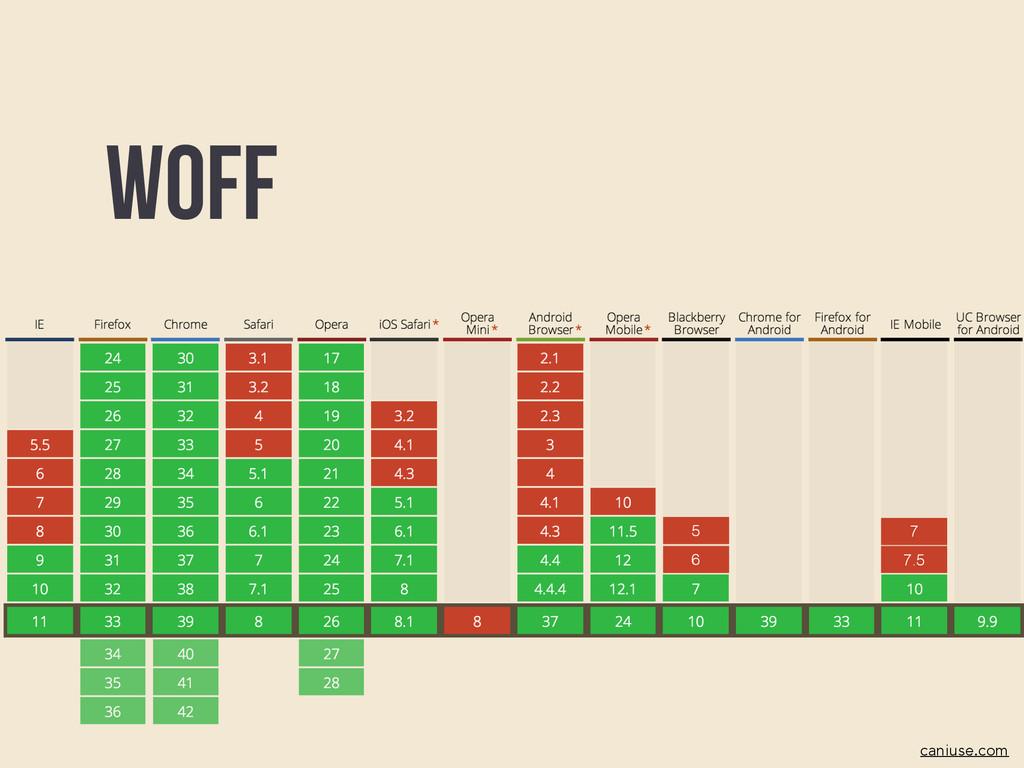 Woff caniuse.com 6 5 7.5 7