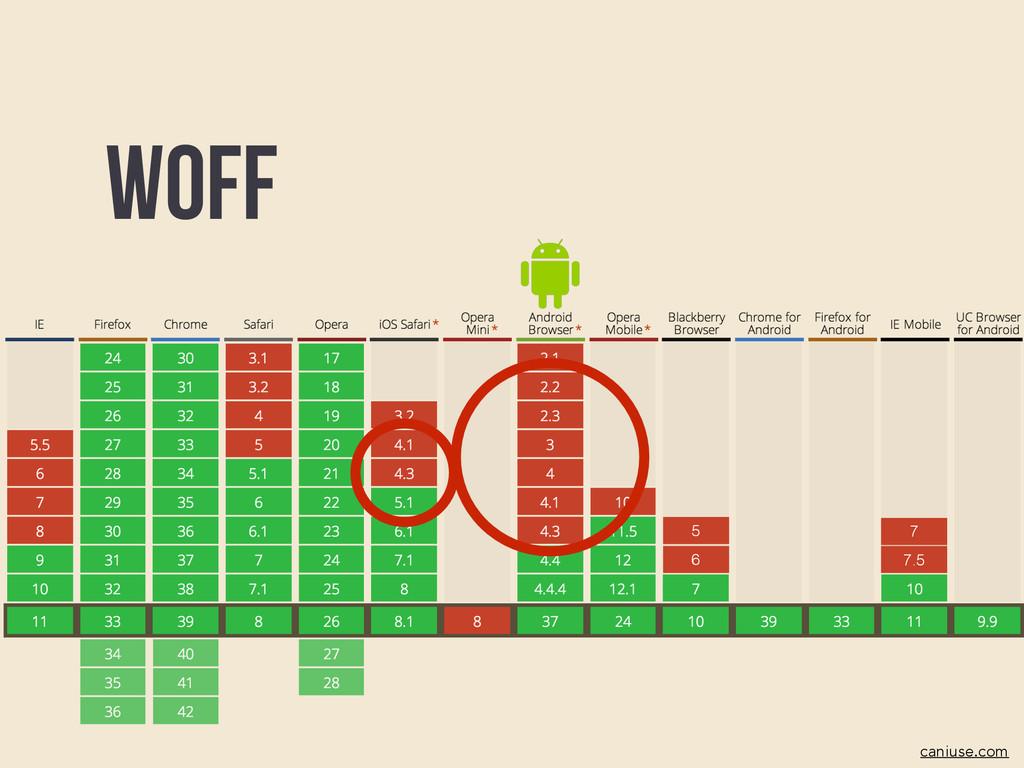 6 5 7.5 7 Woff caniuse.com
